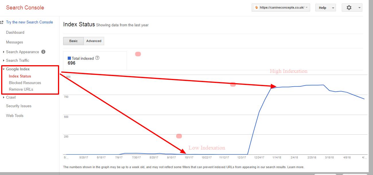Google index webmastertool