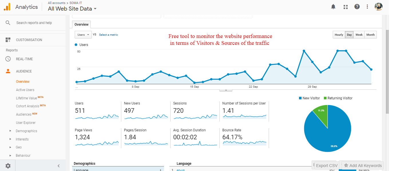 Google Analytics tool free