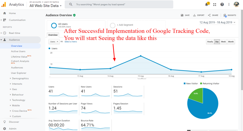 Google Analytics started tracking the Data of the website