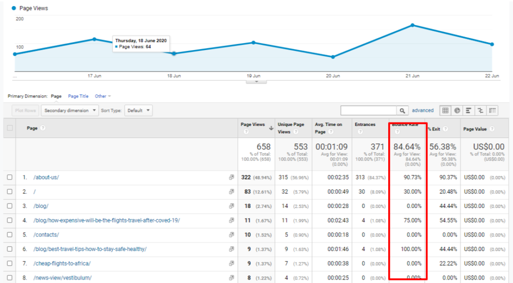 Google Analytics for Bounce rate